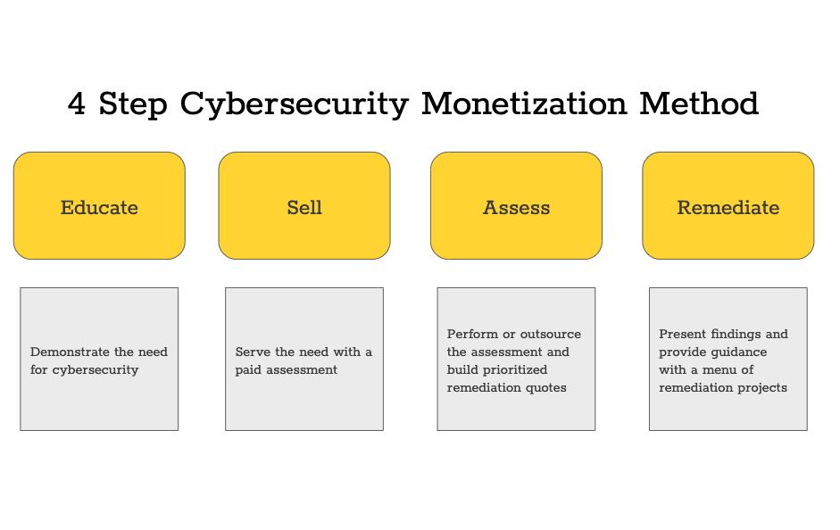 4-Step-Cybersecurity-Monetization-Method