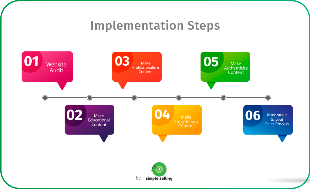 GRAFICOS-SIMPLE-SELLING-Implementation