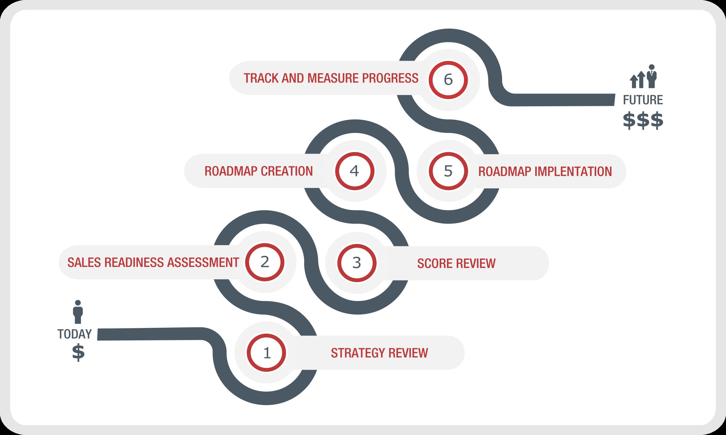 IT Sales Implementation Process