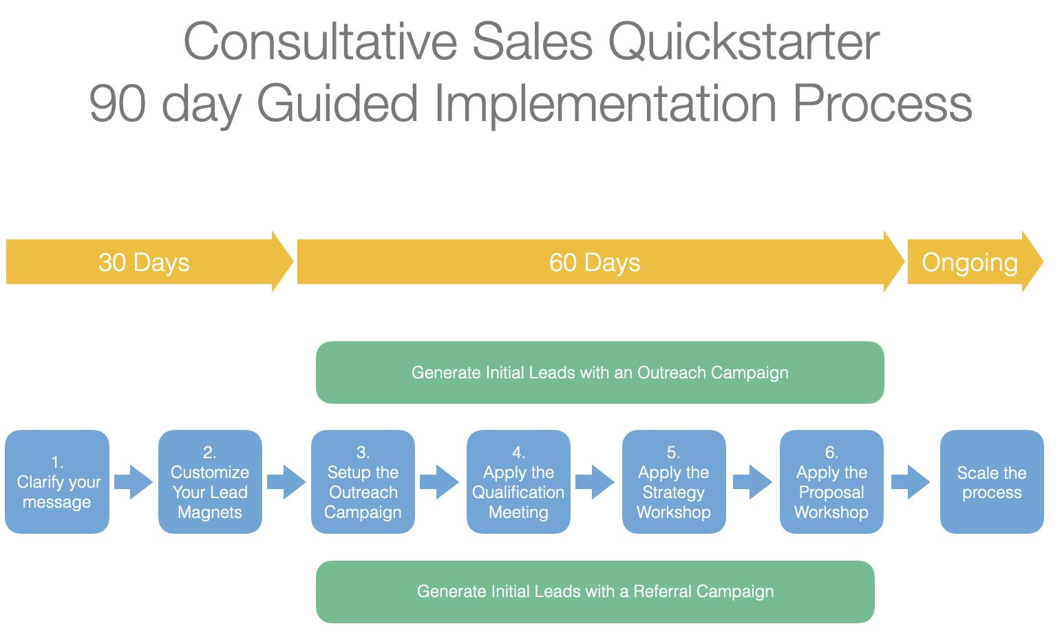 consultative-sales-implementation-process