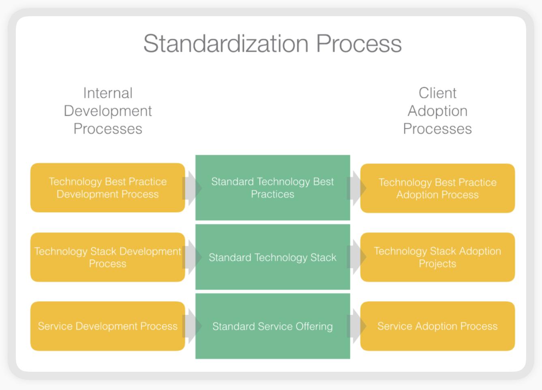 standardization_process