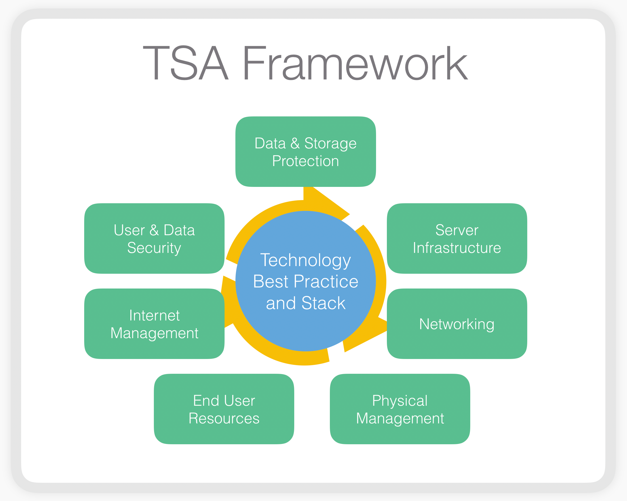 tsa_framework_grey